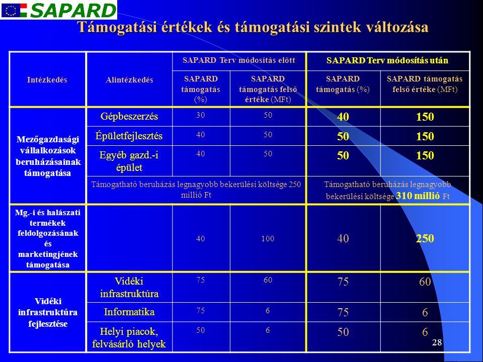 28 Támogatási értékek és támogatási szintek változása IntézkedésAlintézkedés SAPARD Terv módosítás előtt SAPARD Terv módosítás után SAPARD támogatás (