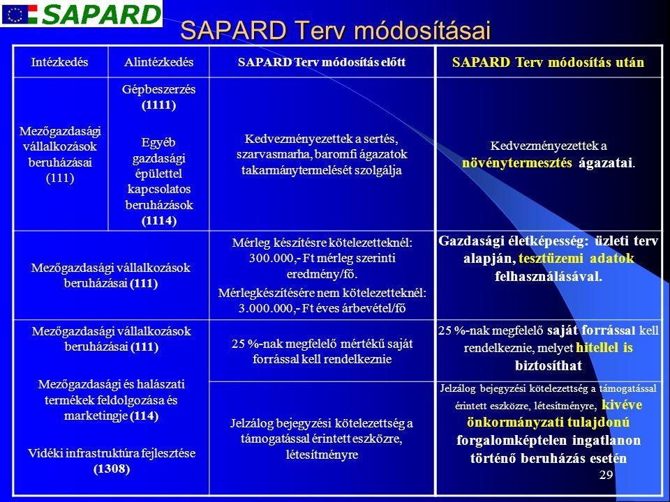29 SAPARD Terv módosításai IntézkedésAlintézkedésSAPARD Terv módosítás előtt SAPARD Terv módosítás után Mezőgazdasági vállalkozások beruházásai (111)