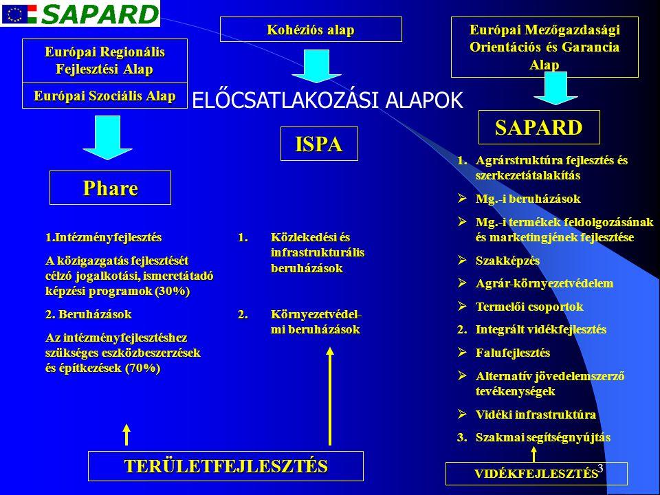 3 Európai Regionális Fejlesztési Alap Európai Szociális Alap Kohéziós alap Európai Mezőgazdasági Orientációs és Garancia Alap ELŐCSATLAKOZÁSI ALAPOK P