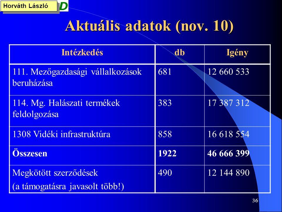 36 Aktuális adatok (nov. 10) Horváth László IntézkedésdbIgény 111. Mezőgazdasági vállalkozások beruházása 68112 660 533 114. Mg. Halászati termékek fe