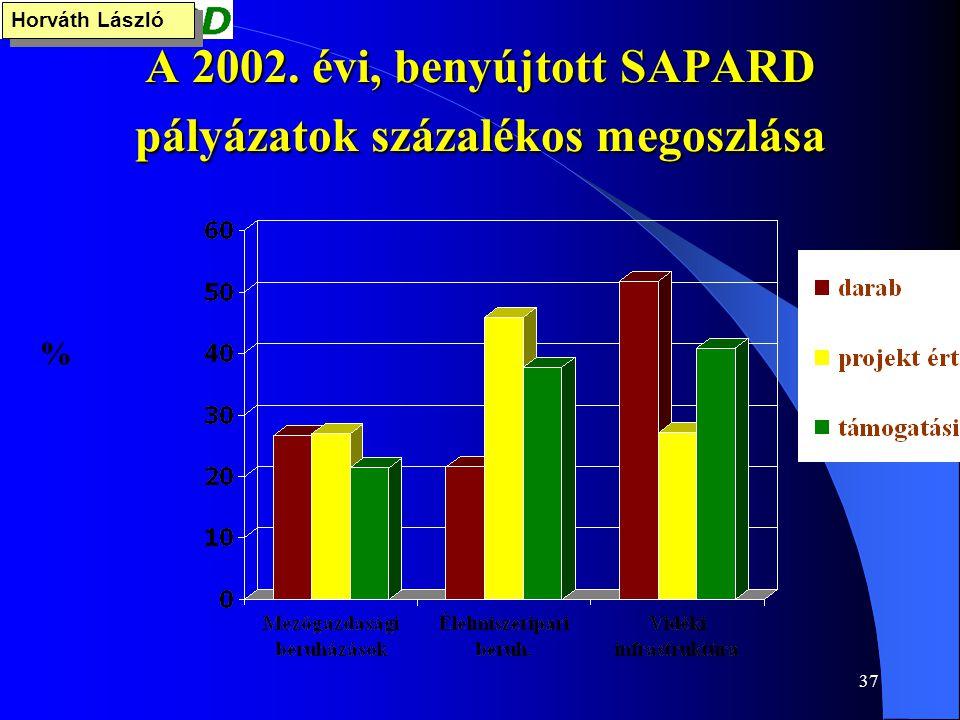 37 A 2002. évi, benyújtott SAPARD pályázatok százalékos megoszlása % Horváth László