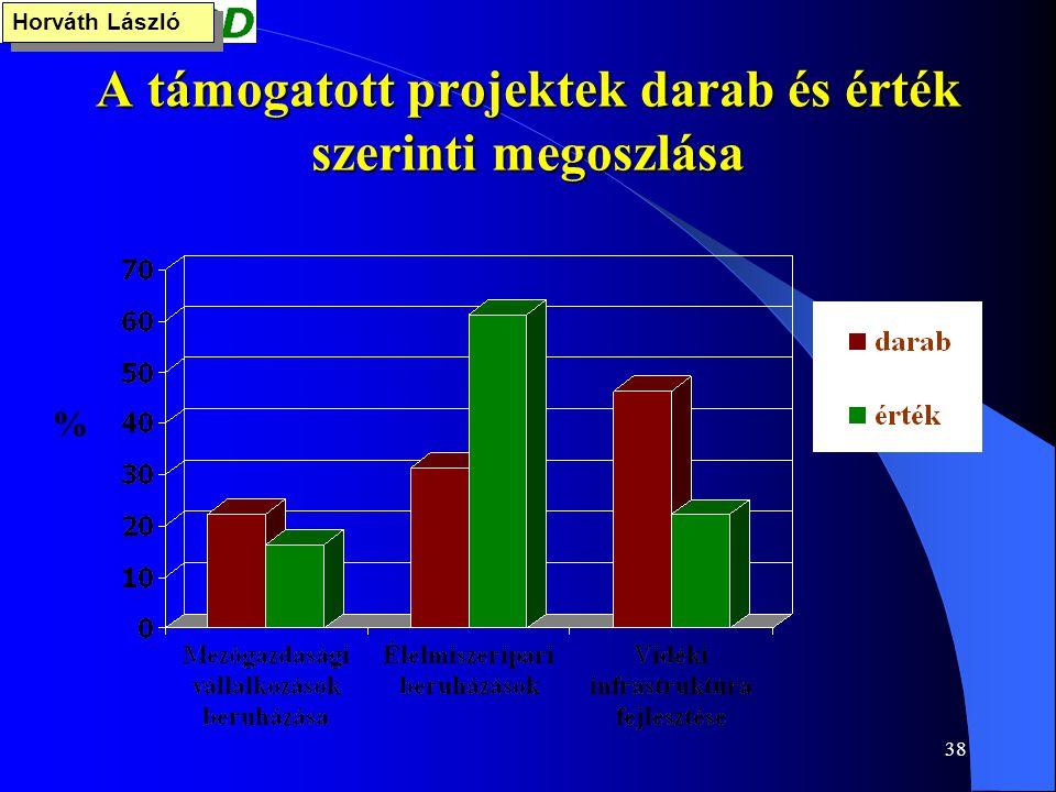38 A támogatott projektek darab és érték szerinti megoszlása % Horváth László
