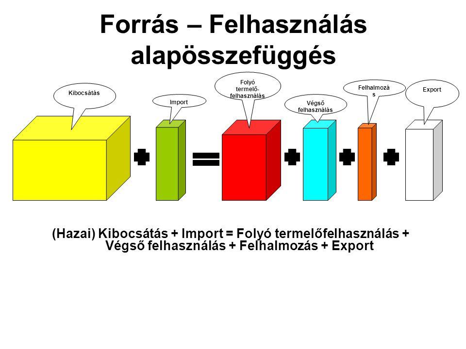 Kibocsátás Import Folyó termelő- felhasználás Végső felhasználás Felhalmozá s Export Forrás – Felhasználás alapösszefüggés (Hazai) Kibocsátás + Import