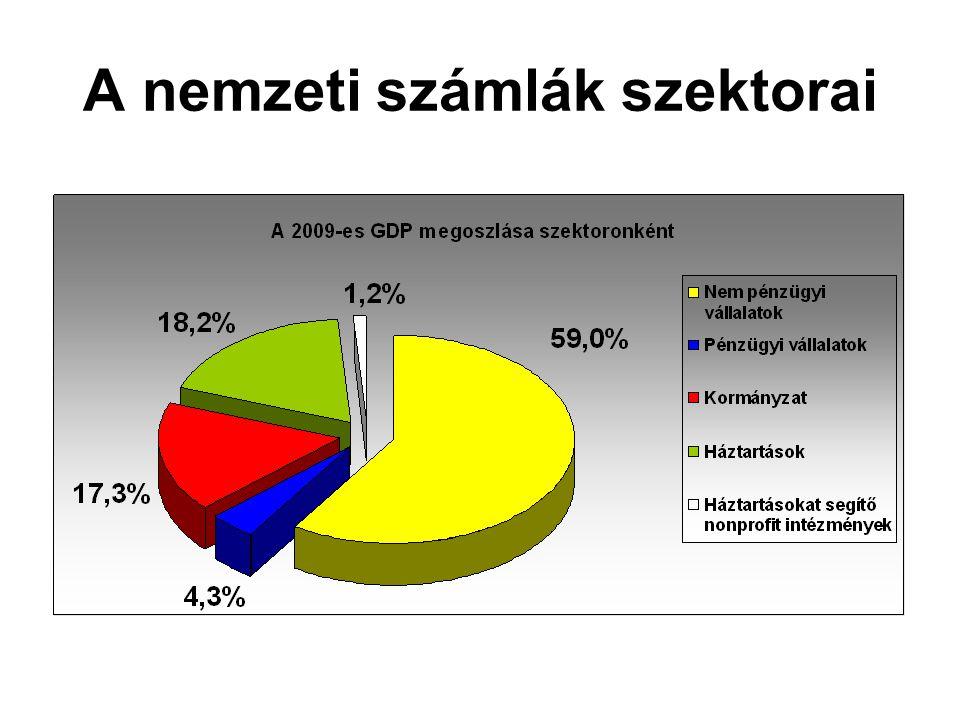 A nemzeti számlák szektorai