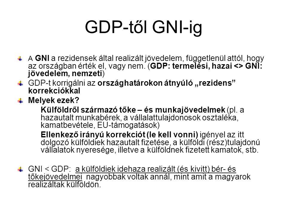 GDP-től GNI-ig A GNI a rezidensek által realizált jövedelem, függetlenül attól, hogy az országban érték el, vagy nem. (GDP: termelési, hazai <> GNI: j