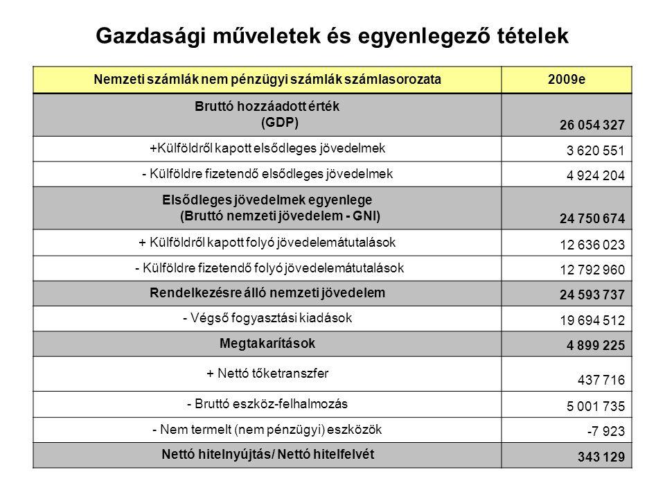 Gazdasági műveletek és egyenlegező tételek Nemzeti számlák nem pénzügyi számlák számlasorozata2009e Bruttó hozzáadott érték (GDP) 26 054 327 +Külföldr