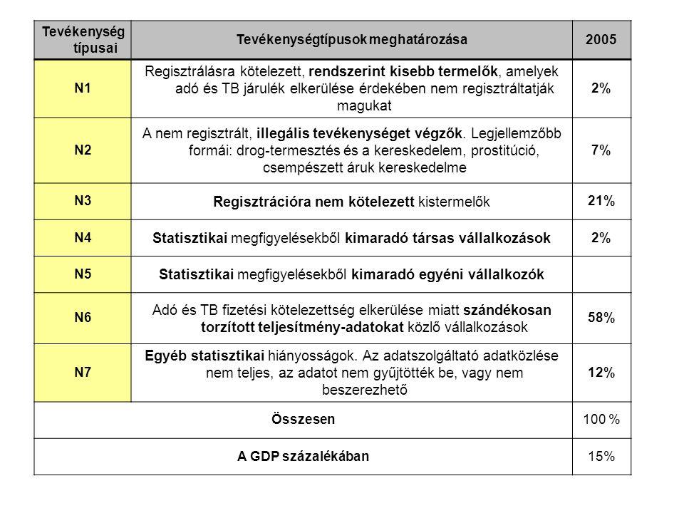Tevékenység típusai Tevékenységtípusok meghatározása2005 N1 Regisztrálásra kötelezett, rendszerint kisebb termelők, amelyek adó és TB járulék elkerülé