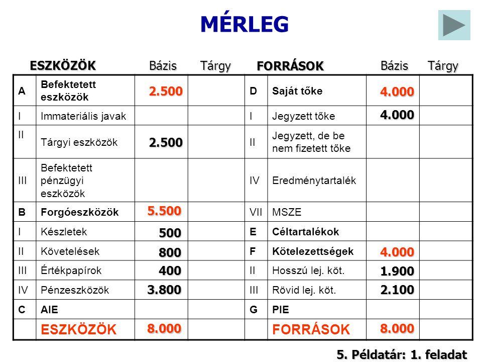 4.A vállalat értékesíti összes árukészletét bruttó 3 000 eFt-ért vevőnek TK 2.