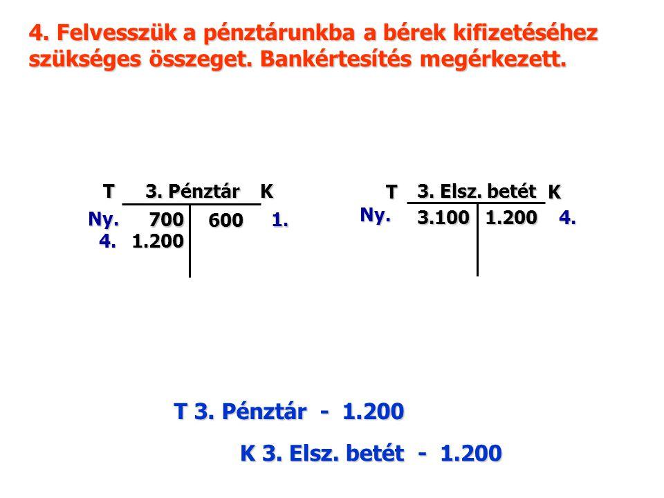 Á T K 4. Fizetendő ÁFA 904/b 510 TK 4. ÁFA pü-i elsz. 600 6. TK 4. ÁFA pü-i elsz. ZÁRÓ 510Á