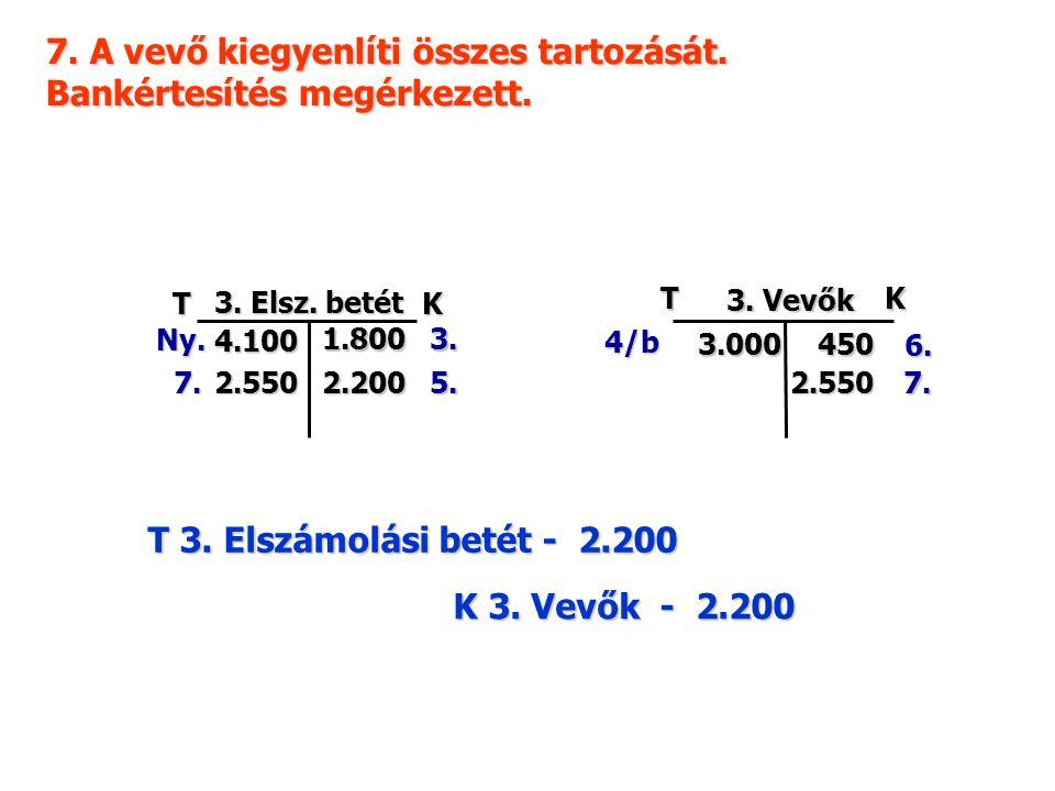 7. A vevő kiegyenlíti összes tartozását. Bankértesítés megérkezett. TK 3. Vevők 4/b 450 6. 3.000 2.200 TK 3. Elsz. betét Ny. 4.100 1.800 5. 3. 2.5502.