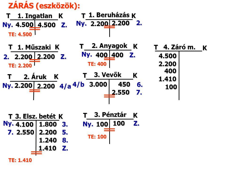 TK TK TK TK TK K TK 1. Ingatlan 1. Beruházás 2. Áruk 2. Anyagok 3. Elsz. betét 3. Vevők 4.500 Ny. Ny. Ny. Ny. Ny. 2.200 2.200 400 4.100 ZÁRÁS (eszközö