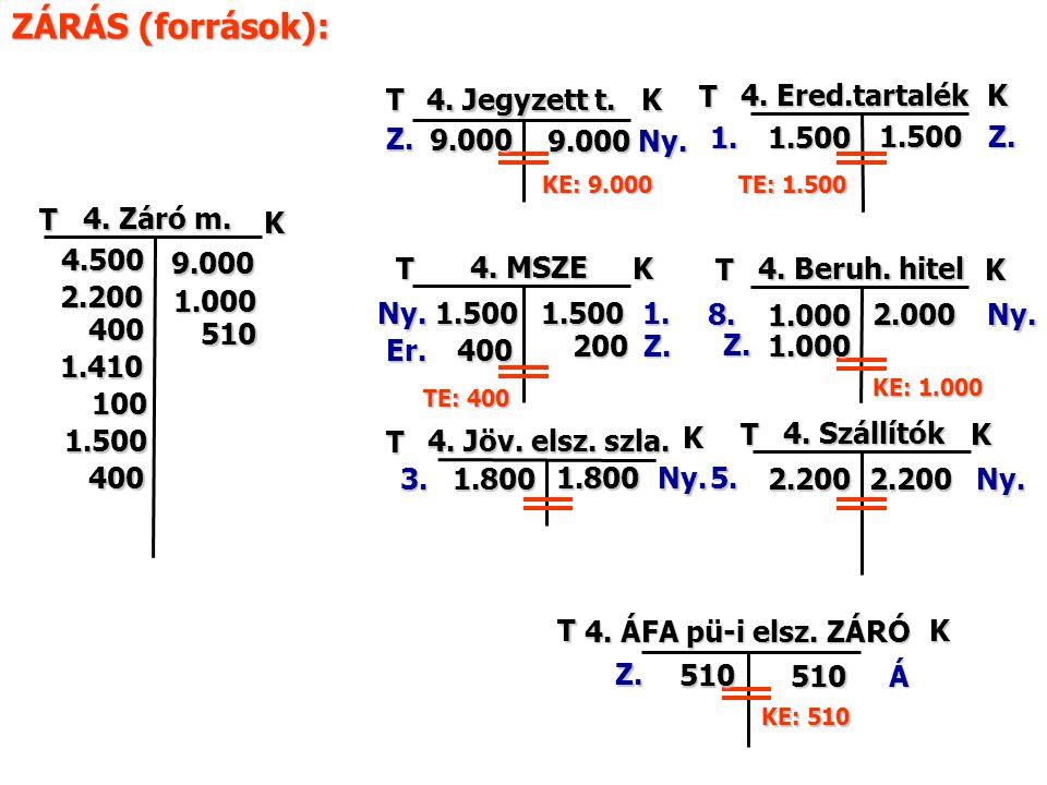 T TK T K 4. Szállítók 4. Jöv. elsz. szla. TK 4. MSZE Ny. Ny. Ny. 4. Jegyzett t. 9.000 1.500 K 2.200Ny. 1.800 ZÁRÁS (források): TK 4. Beruh. hitel Ny.2