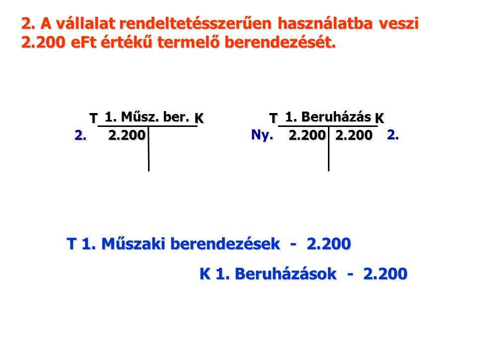 2. A vállalat rendeltetésszerűen használatba veszi 2.200 eFt értékű termelő berendezését. TK 1. Műsz. ber. 2. 2.200 TK 1. Beruházás 2. 2.2002.200 Ny.