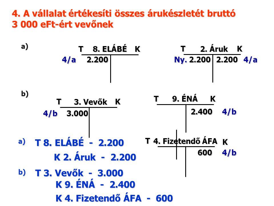 4. A vállalat értékesíti összes árukészletét bruttó 3 000 eFt-ért vevőnek TK 2. Áruk 4/a2.200 b) TK 8. ELÁBÉ 4/b 2.200 TK 3. Vevők 4/b 2.400 T K 4. Fi