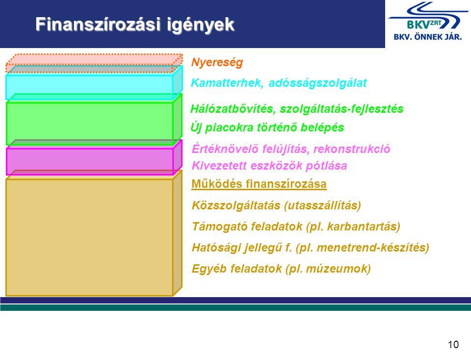 Működés finanszírozása Közszolgáltatás (utasszállítás) Támogató feladatok (pl.