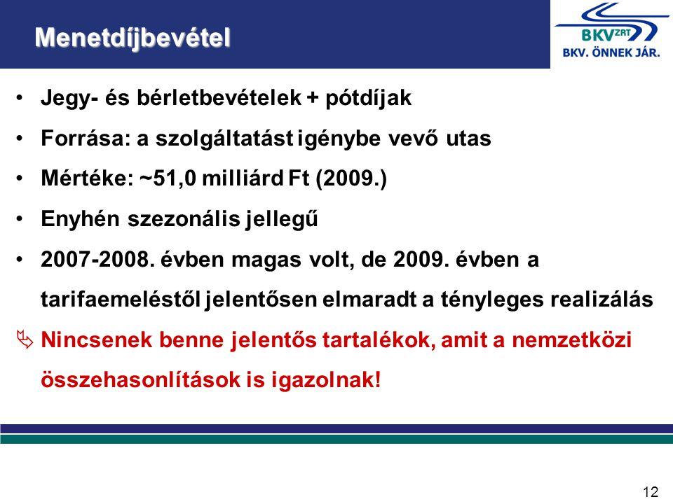 •Jegy- és bérletbevételek + pótdíjak •Forrása: a szolgáltatást igénybe vevő utas •Mértéke: ~51,0 milliárd Ft (2009.) •Enyhén szezonális jellegű •2007-2008.