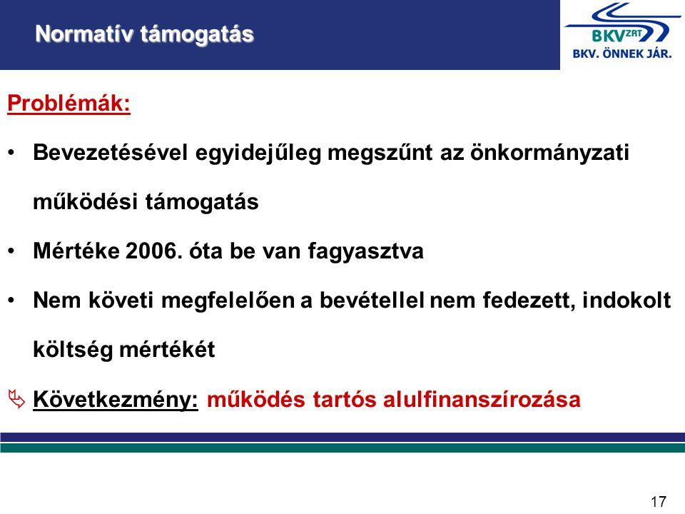 Problémák: •Bevezetésével egyidejűleg megszűnt az önkormányzati működési támogatás •Mértéke 2006.