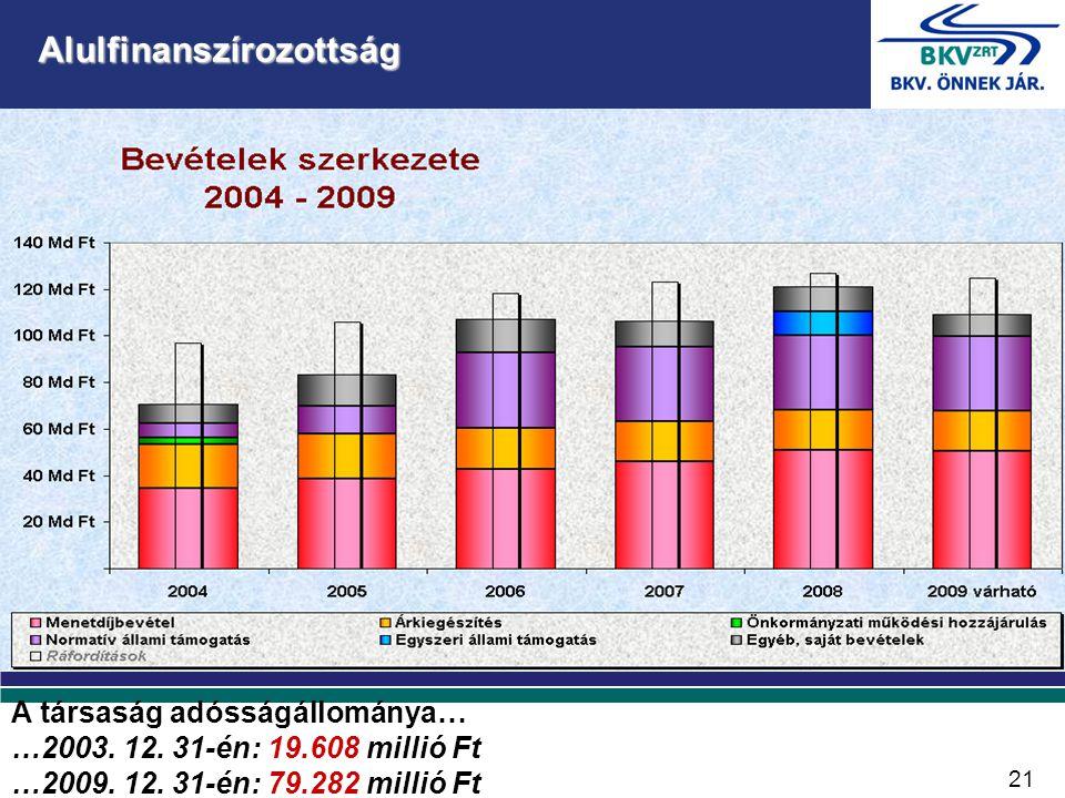 A társaság adósságállománya… …2003. 12. 31-én: 19.608 millió Ft …2009.