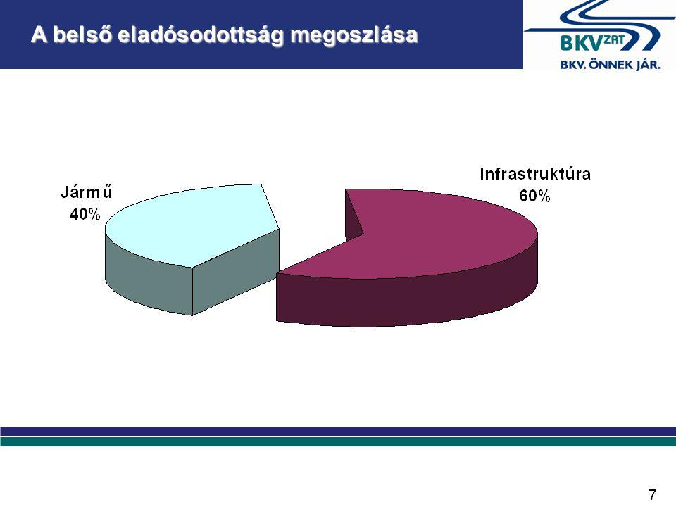 A belső eladósodottság megoszlása 7
