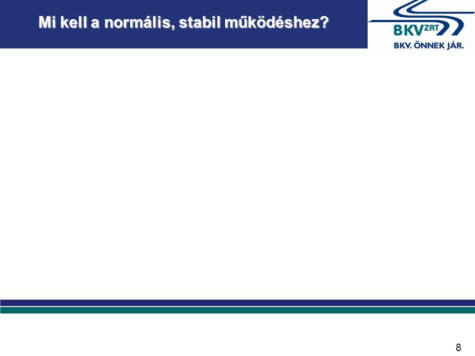 Mi kell a normális, stabil működéshez 8