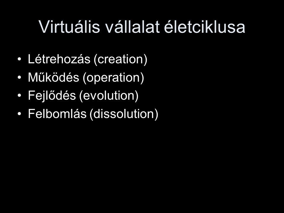 Virtuális vállalat életciklusa •Létrehozás (creation) •Működés (operation) •Fejlődés (evolution) •Felbomlás (dissolution)
