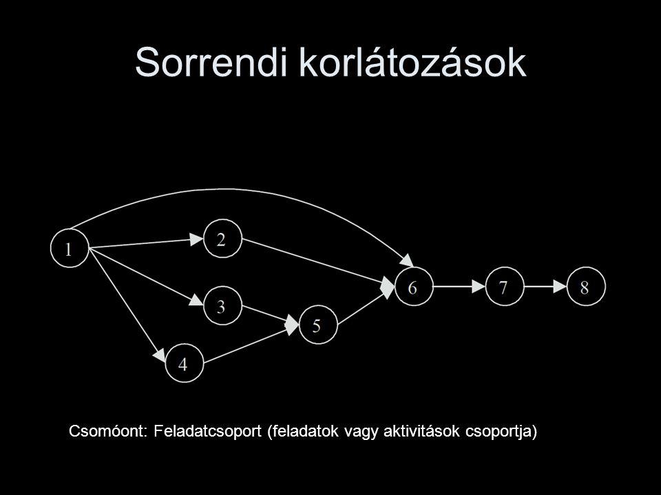 Sorrendi korlátozások Csomóont: Feladatcsoport (feladatok vagy aktivitások csoportja)