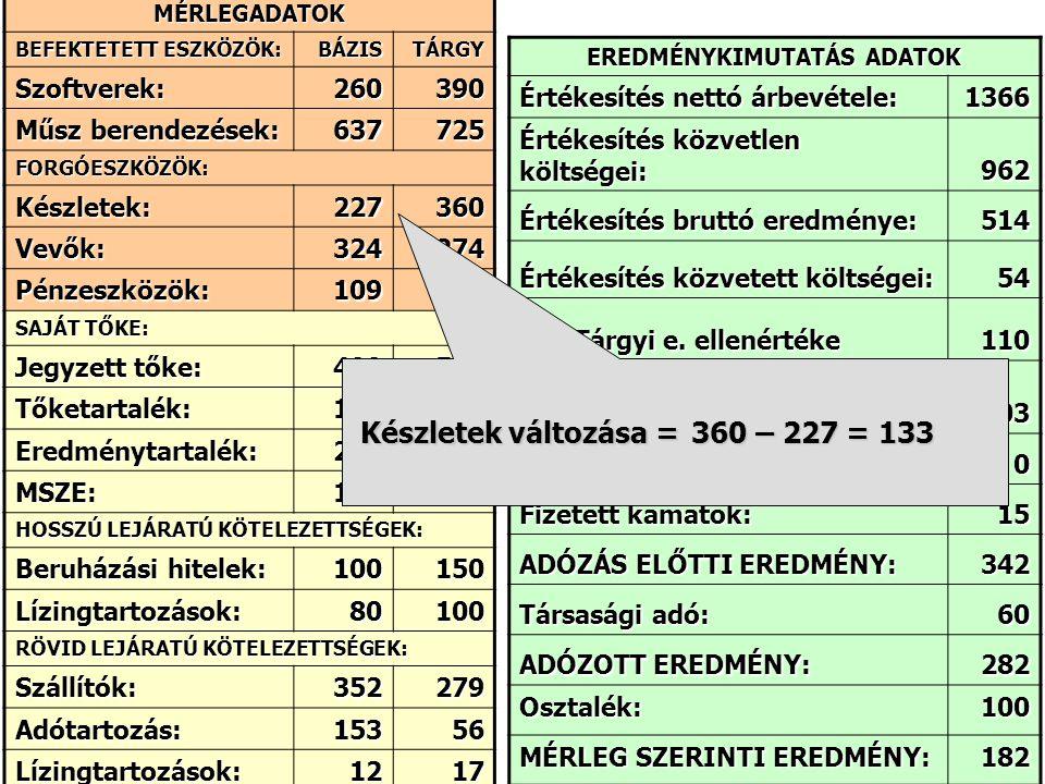 MÉRLEGADATOK BEFEKTETETT ESZKÖZÖK: BÁZISTÁRGY Szoftverek:260390 Műsz berendezések: 637725 FORGÓESZKÖZÖK: Készletek:227360 Vevők:324274 Pénzeszközök:10