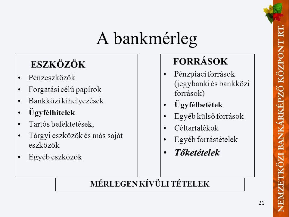 21 A bankmérleg ESZKÖZÖK •Pénzeszközök •Forgatási célú papírok •Bankközi kihelyezések •Ügyfélhitelek •Tartós befektetések, •Tárgyi eszközök és más saját eszközök •Egyéb eszközök FORRÁSOK •Pénzpiaci források (jegybanki és bankközi források) •Ügyfélbetétek •Egyéb külső források •Céltartalékok •Egyéb forrástételek •Tőketételek MÉRLEGEN KÍVÜLI TÉTELEK