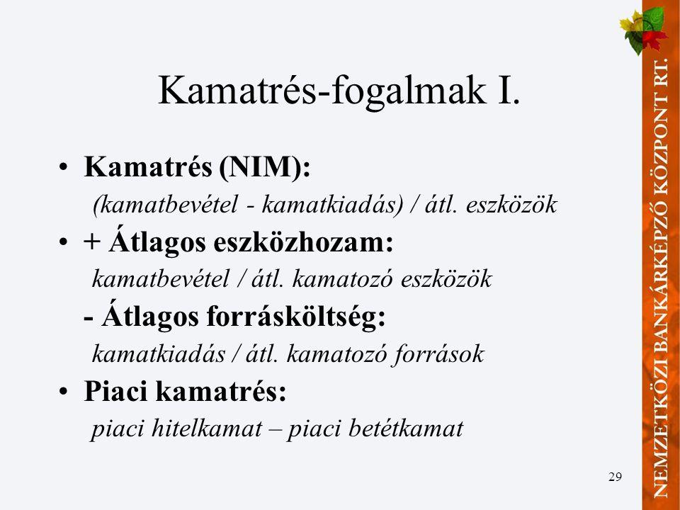 29 Kamatrés-fogalmak I.•Kamatrés (NIM): (kamatbevétel - kamatkiadás) / átl.
