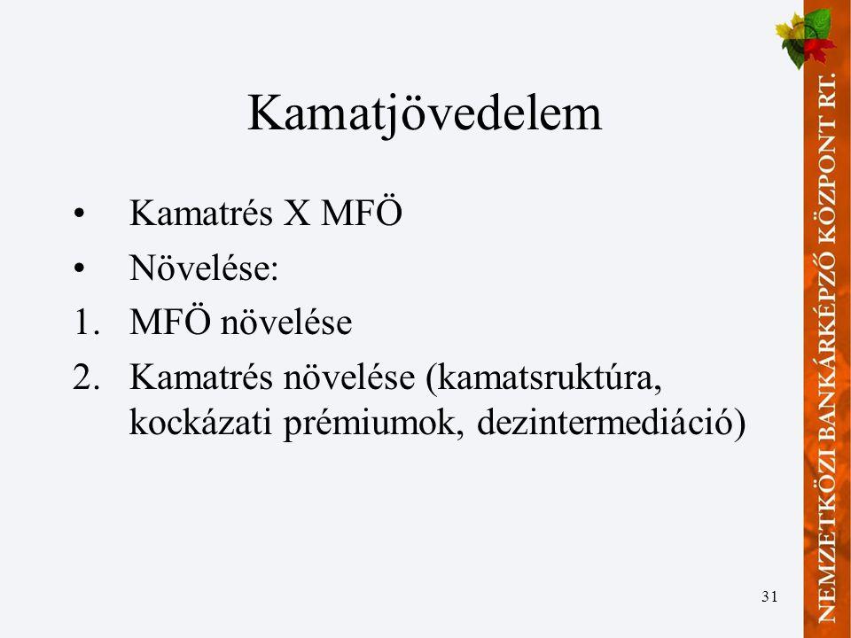 31 Kamatjövedelem •Kamatrés X MFÖ •Növelése: 1.MFÖ növelése 2.Kamatrés növelése (kamatsruktúra, kockázati prémiumok, dezintermediáció)