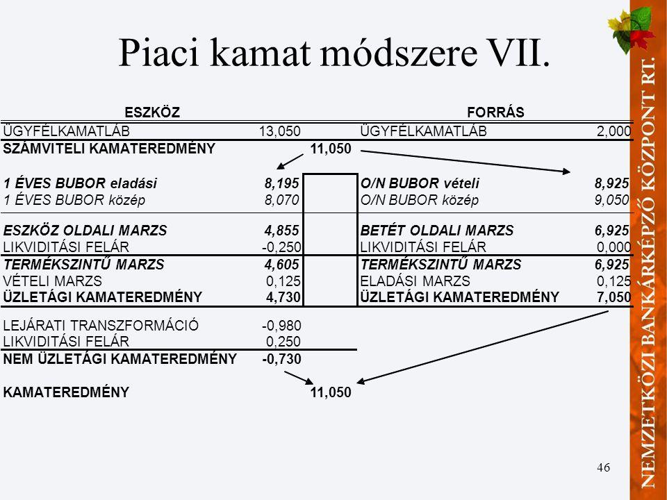 46 Piaci kamat módszere VII.