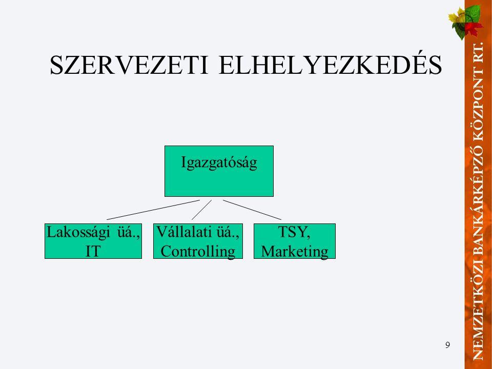 40 Piaci kamat módszere III.•Az E/F oldalt egymástól elválasztva mutatja be, értékeli.
