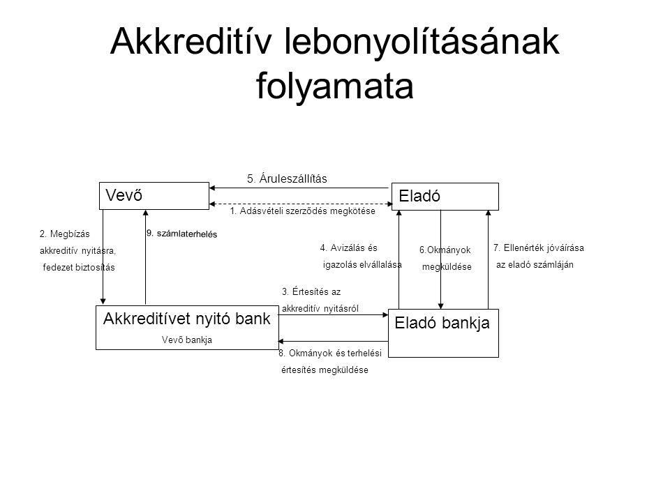 Akkreditív lebonyolításának folyamata Vevő Eladó 1. Adásvételi szerződés megkötése Akkreditívet nyitó bank Vevő bankja Eladó bankja 2. Megbízás akkred