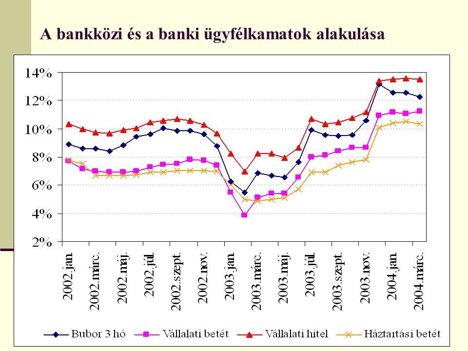 A bankközi és a banki ügyfélkamatok alakulása