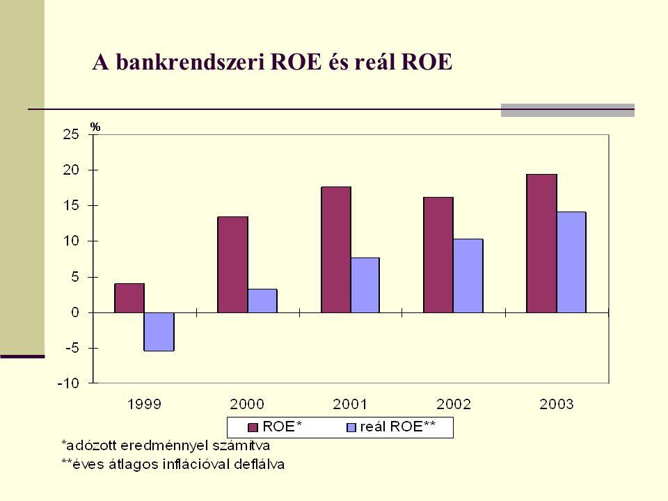 A bankrendszeri ROE és reál ROE