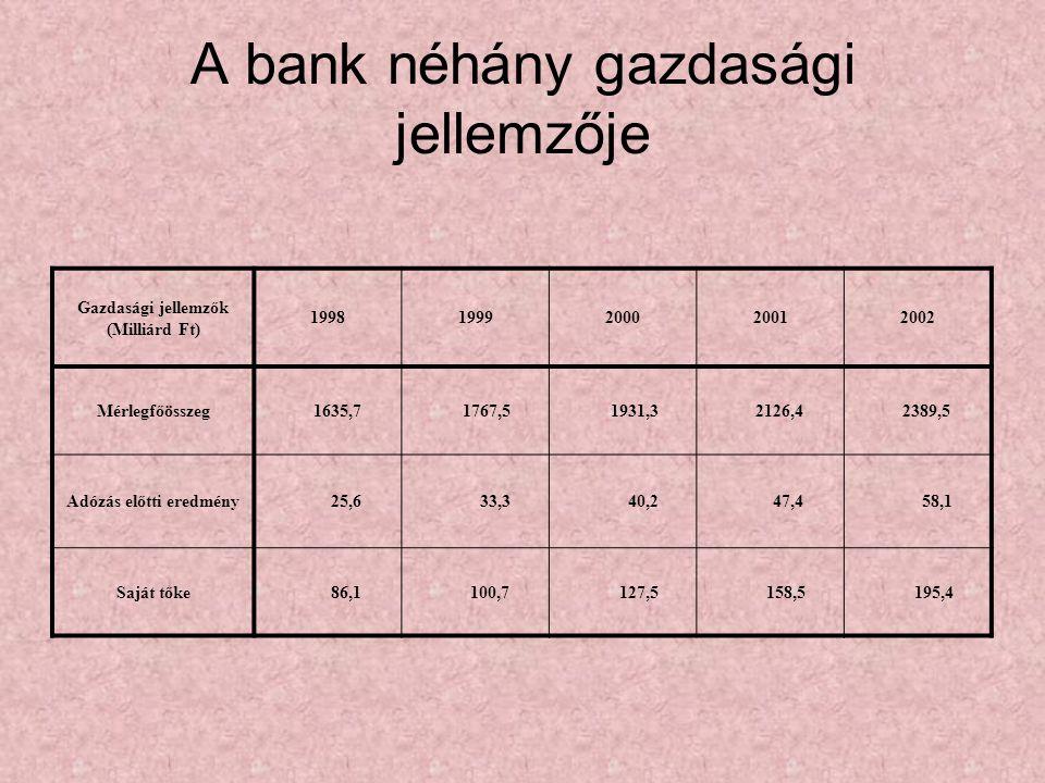 A bank néhány gazdasági jellemzője Gazdasági jellemzők (Milliárd Ft) 19981999200020012002 Mérlegfőösszeg1635,71767,51931,32126,42389,5 Adózás előtti e
