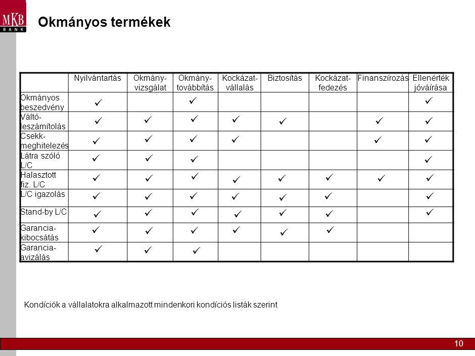 10 Okmányos termékek NyilvántartásOkmány- vizsgálat Okmány- továbbítás Kockázat- vállalás BiztosításKockázat- fedezés FinanszírozásEllenérték jóváírás