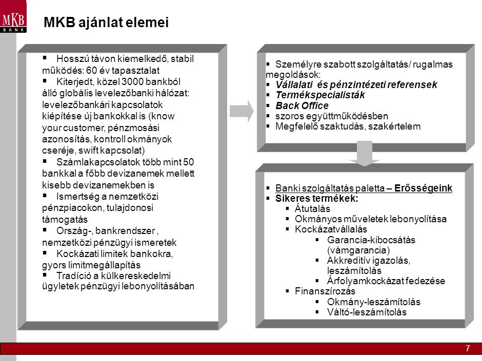 7 MKB ajánlat elemei  Hosszú távon kiemelkedő, stabil működés: 60 év tapasztalat  Kiterjedt, közel 3000 bankból álló globális levelezőbanki hálózat: