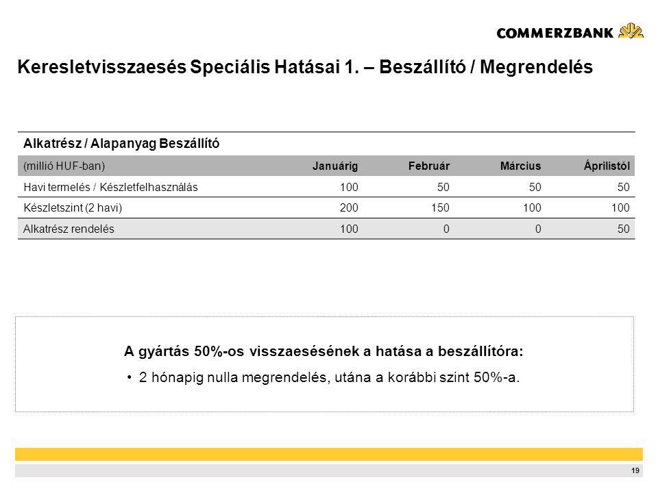 19 Alkatrész / Alapanyag Beszállító (millió HUF-ban)JanuárigFebruárMárciusÁprilistól Havi termelés / Készletfelhasználás10050 Készletszint (2 havi)200150100 Alkatrész rendelés1000050 A gyártás 50%-os visszaesésének a hatása a beszállítóra: •2 hónapig nulla megrendelés, utána a korábbi szint 50%-a.