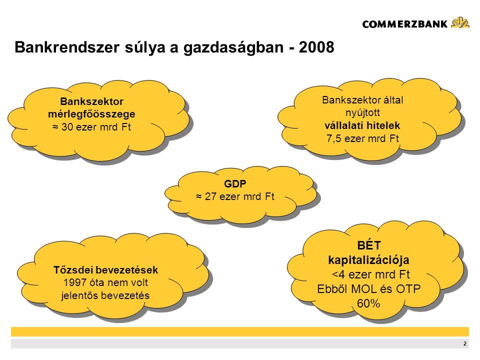2 Tőzsdei bevezetések 1997 óta nem volt jelentős bevezetés Tőzsdei bevezetések 1997 óta nem volt jelentős bevezetés Bankrendszer súlya a gazdaságban - 2008 Bankszektor mérlegfőösszege ≈ 30 ezer mrd Ft Bankszektor mérlegfőösszege ≈ 30 ezer mrd Ft BÉT kapitalizációja <4 ezer mrd Ft Ebből MOL és OTP 60% BÉT kapitalizációja <4 ezer mrd Ft Ebből MOL és OTP 60% GDP ≈ 27 ezer mrd Ft GDP ≈ 27 ezer mrd Ft Bankszektor által nyújtott vállalati hitelek 7,5 ezer mrd Ft Bankszektor által nyújtott vállalati hitelek 7,5 ezer mrd Ft
