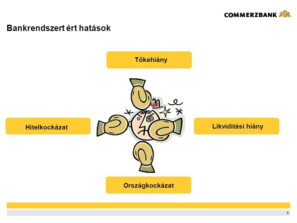 5 Bankrendszert ért hatások Tőkehiány Likviditási hiány Hitelkockázat Országkockázat