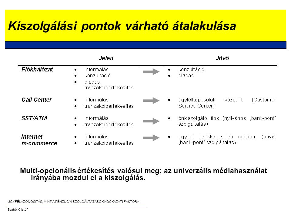 ÜGYFÉLAZONOSíTÁS, MINT A PÉNZÜGYI SZOLGÁLTATÁSOK KOCKÁZATI FAKTORA Szabó Kristóf Termék/csatorna/ügyfél összerendelés Példa: három dimenziós ábrázolás: -Kiszolgált felhasználók tere.