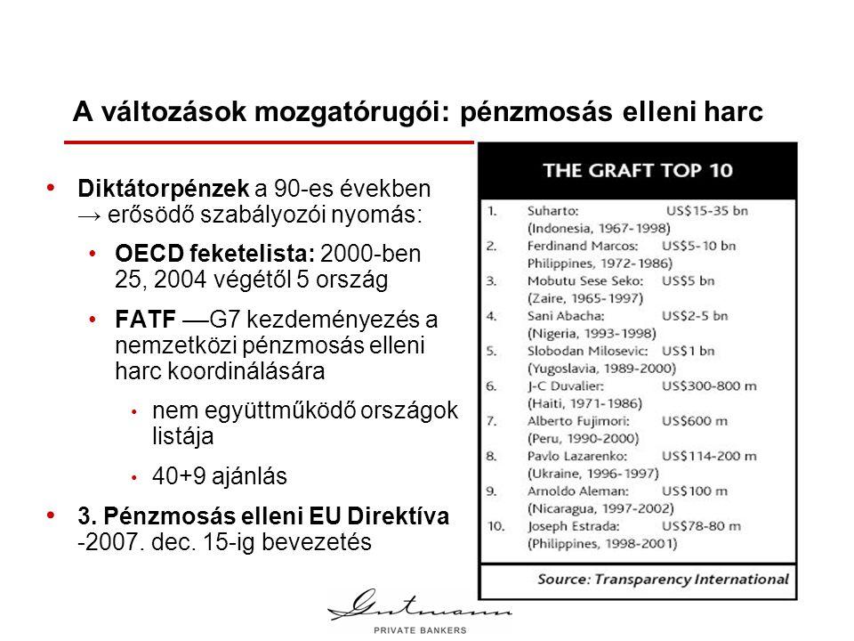 A változások mozgatórugói: pénzmosás elleni harc • Diktátorpénzek a 90-es években → erősödő szabályozói nyomás: •OECD feketelista: 2000-ben 25, 2004 végétől 5 ország •FATF ––G7 kezdeményezés a nemzetközi pénzmosás elleni harc koordinálására • nem együttműködő országok listája • 40+9 ajánlás • 3.