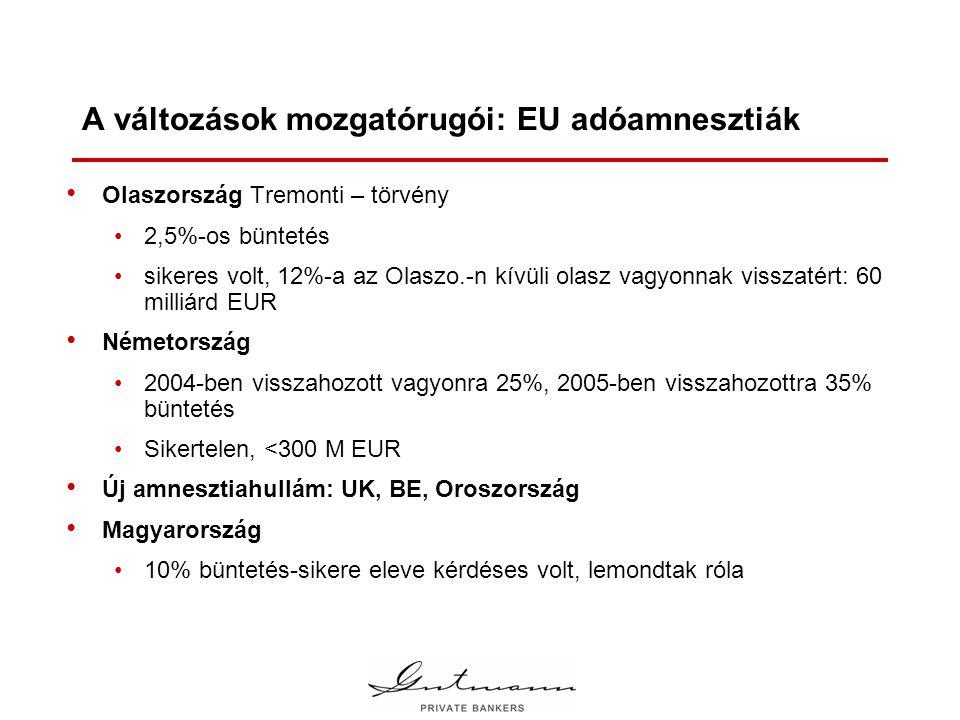 A változások mozgatórugói: EU adóamnesztiák • Olaszország Tremonti – törvény •2,5%-os büntetés •sikeres volt, 12%-a az Olaszo.-n kívüli olasz vagyonnak visszatért: 60 milliárd EUR • Németország •2004-ben visszahozott vagyonra 25%, 2005-ben visszahozottra 35% büntetés •Sikertelen, <300 M EUR • Új amnesztiahullám: UK, BE, Oroszország • Magyarország •10% büntetés-sikere eleve kérdéses volt, lemondtak róla