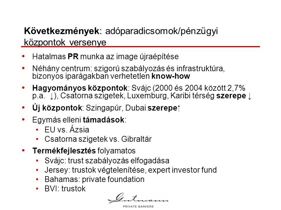 Következmények: adóparadicsomok/pénzügyi központok versenye