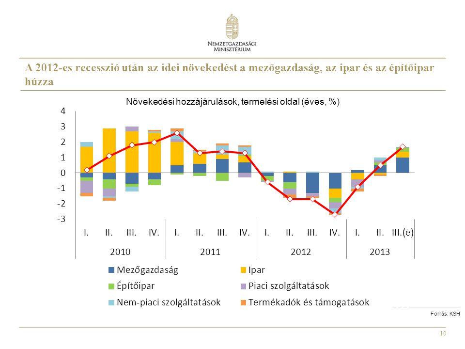 10 Forrás: KSH Növekedési hozzájárulások, termelési oldal (éves, %) A 2012-es recesszió után az idei növekedést a mezőgazdaság, az ipar és az építőipa