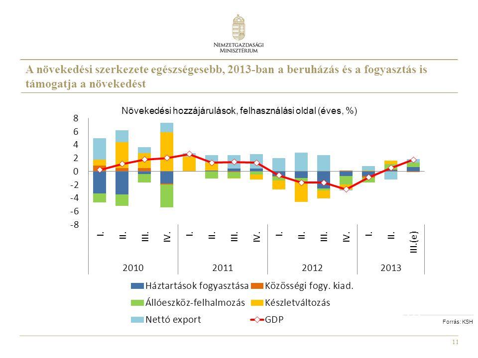11 Növekedési hozzájárulások, felhasználási oldal (éves, %) Forrás: KSH A növekedési szerkezete egészségesebb, 2013-ban a beruházás és a fogyasztás is