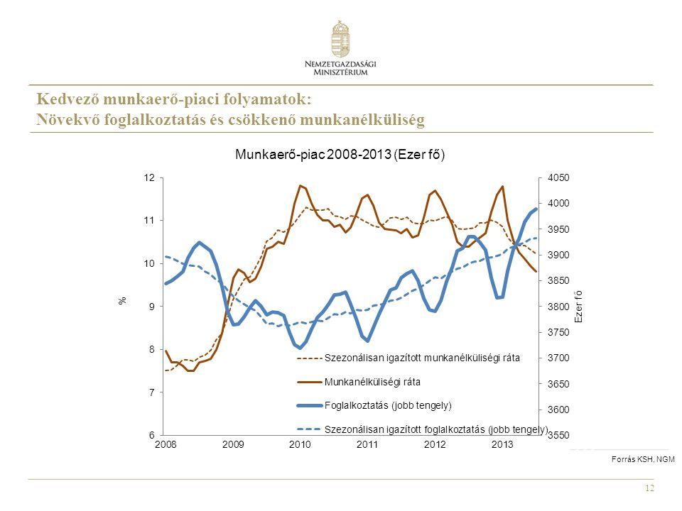 12 Forrás KSH, NGM Munkaerő-piac 2008-2013 (Ezer fő) Kedvező munkaerő-piaci folyamatok: Növekvő foglalkoztatás és csökkenő munkanélküliség