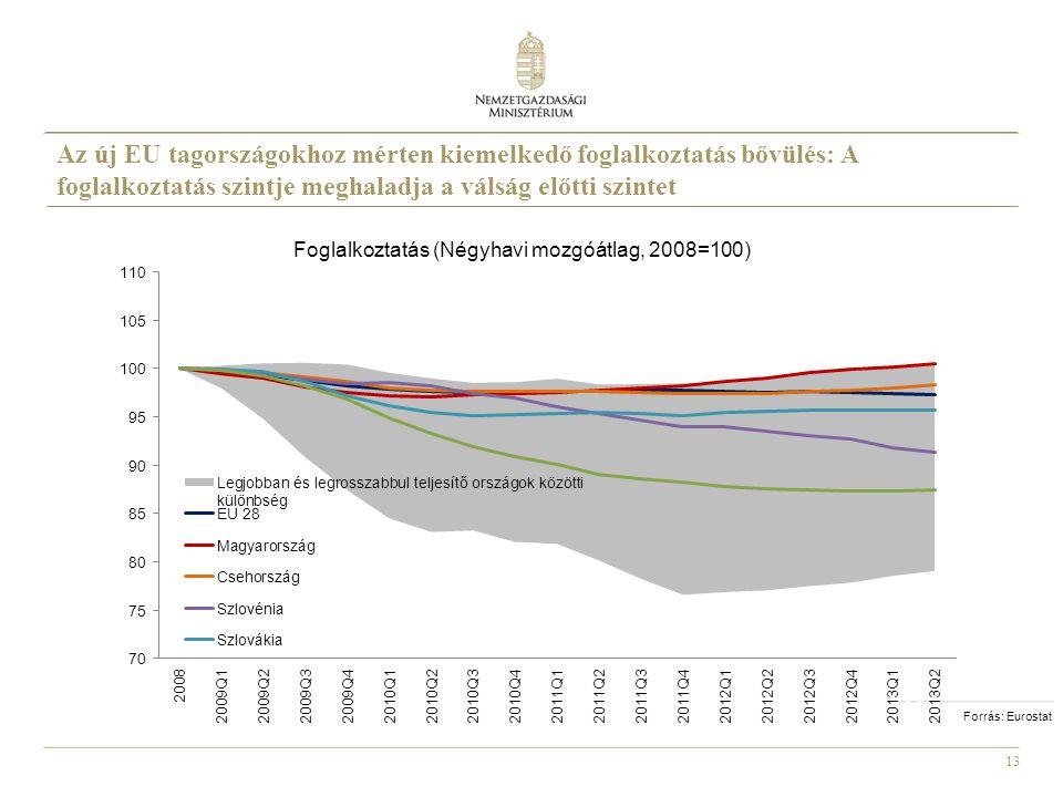 13 Forrás: Eurostat Foglalkoztatás (Négyhavi mozgóátlag, 2008=100) Az új EU tagországokhoz mérten kiemelkedő foglalkoztatás bővülés: A foglalkoztatás