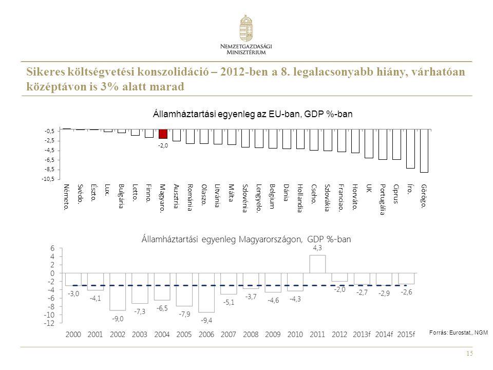 15 Forrás: Eurostat,, NGM Sikeres költségvetési konszolidáció – 2012-ben a 8. legalacsonyabb hiány, várhatóan középtávon is 3% alatt marad